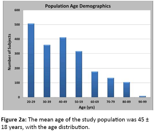 orthopedics-mean-age-study-population