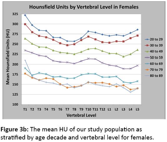 orthopedics-vertebral-level-females